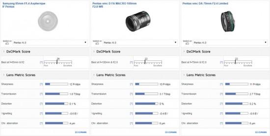 Samyang 85mm f:1.4 AS IF UMC for Pentax tested at DxOMark
