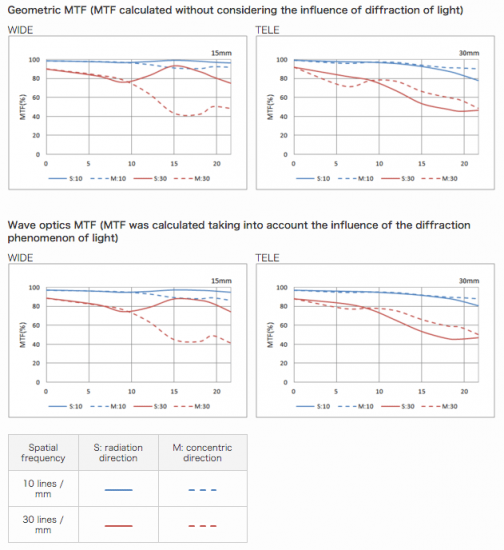 HD-PENTAX-D-FA-15-30mm-f2.8ED-SDM-WR-lens-MTF-charts