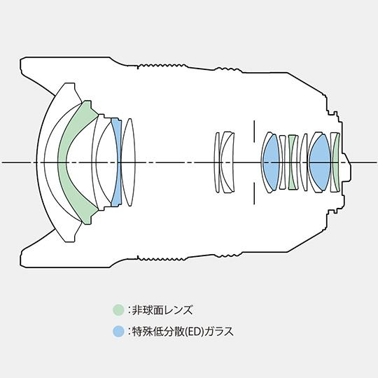 HD PENTAX-D FA 15-30mm f:2.8ED SDM WR lens design