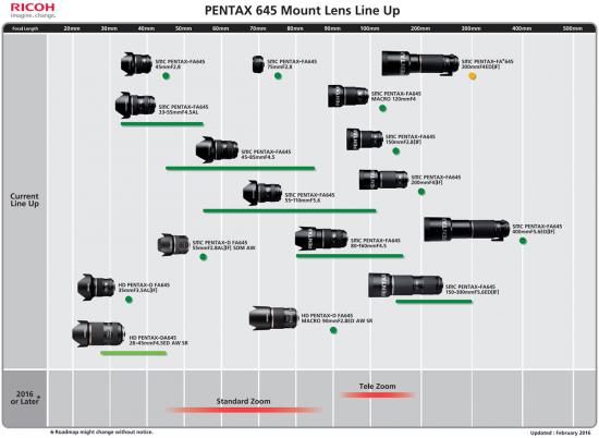 Pentax-645-mount-lens-roadmap-2016