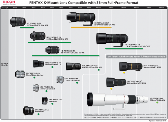 Pentax-K-mount-lens-compatibility-with-35mm-full-frame-format
