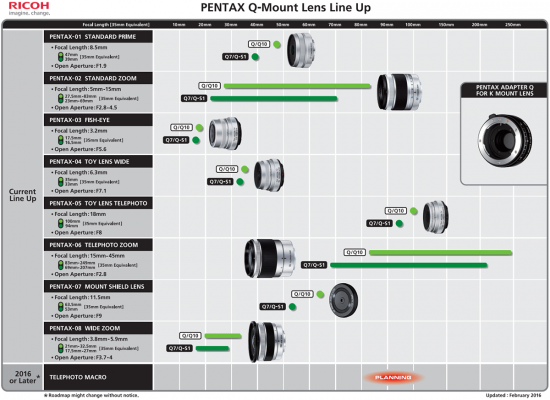 Pentax-Q-mount-lens-roadmap-2016