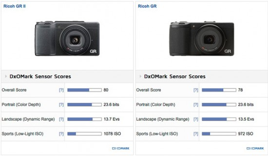 Ricoh GR II camera review at DxOMark