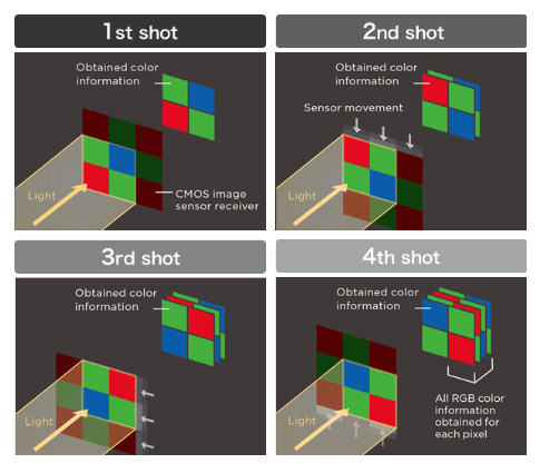 X Pentax Pixel Shift feature explained