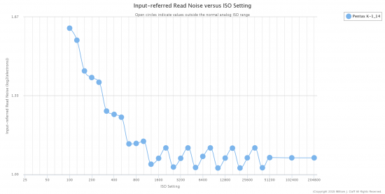 Pentax K-1 Input-Referred Read Noise chart