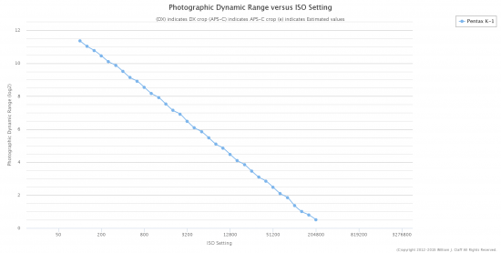 Pentax K-1 Photographic Dynamic Range