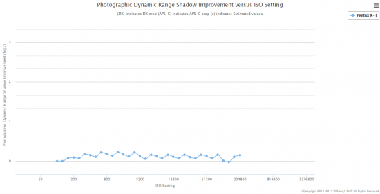 Pentax K-1 Photographic Dynamic Range Shadow Improvement chart