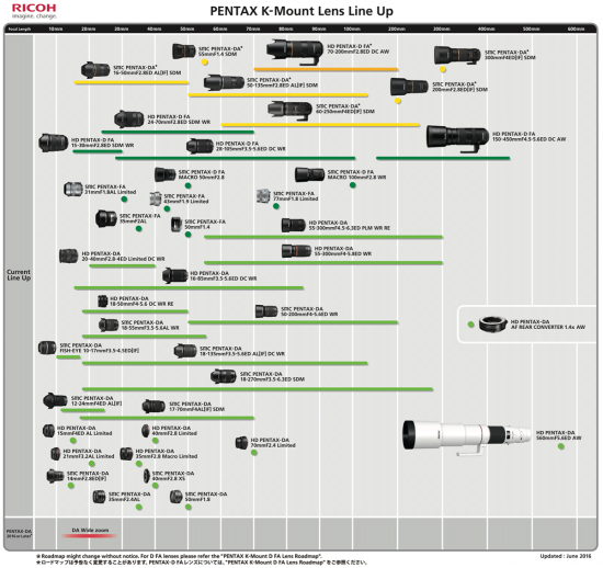 Pentax-K-mount-lens-roadmap