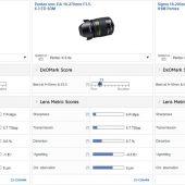 Sigma 18-300mm f:3.5-6.3 DC Macro HSM C Pentax lens reviewed at DxOMark