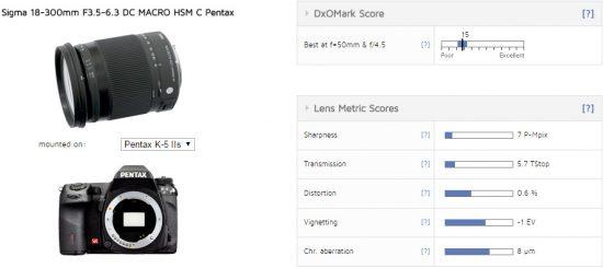 Sigma 18-300mm f:3.5-6.3 DC Macro HSM C Pentax lens tested at DxOMark
