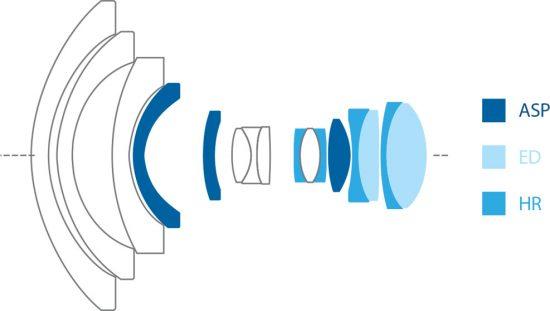 irix-11mm-f4-lens-design
