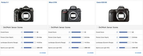 pentax-k-1-test-review-at-dxomark1