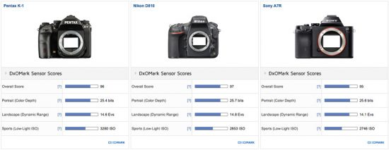 pentax-k-1-test-review-at-dxomark4