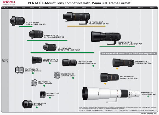 pentax-k-mount-lens-compatible-with-35mm-full-frame-format-roadmap