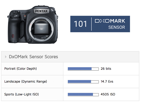 A year later, DxOMark officially publishes their Pentax 645Z test results