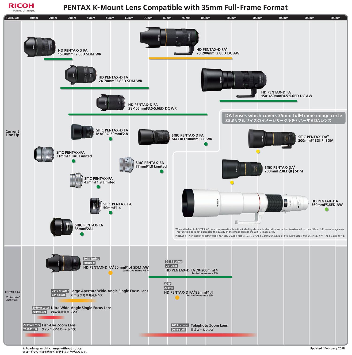 Updated Pentax K-mount lens roadmaps - Pentax Rumors